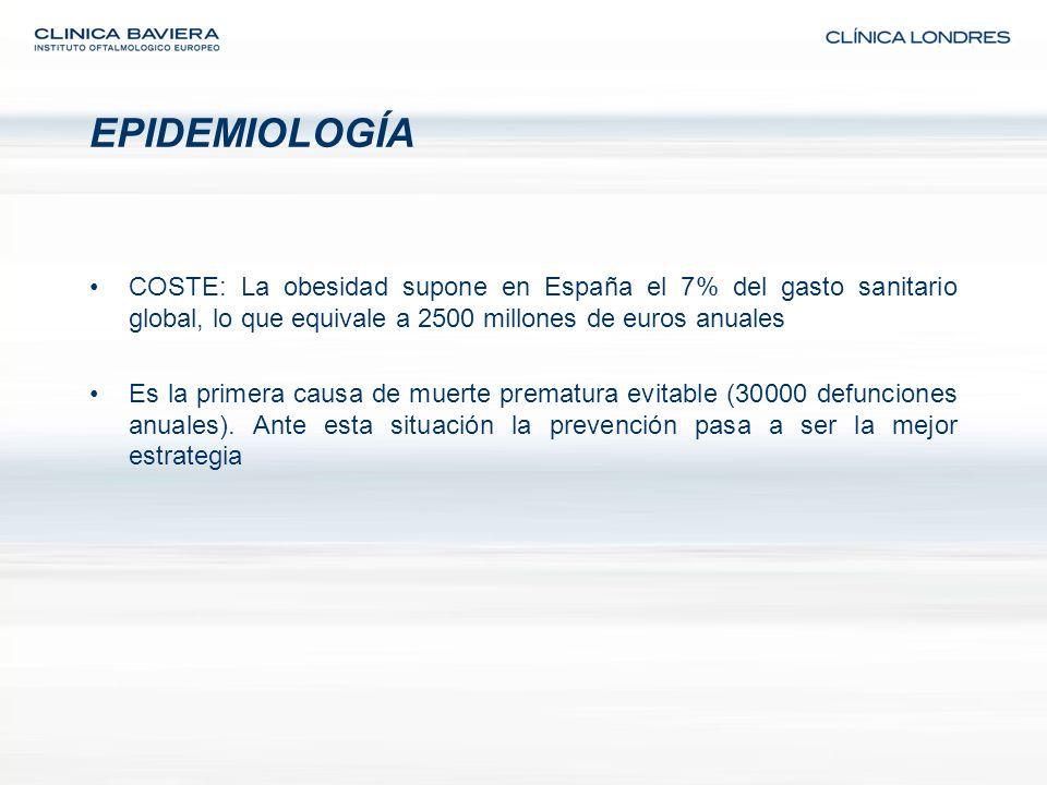 EPIDEMIOLOGÍA COSTE: La obesidad supone en España el 7% del gasto sanitario global, lo que equivale a 2500 millones de euros anuales.