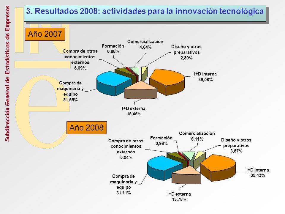 3. Resultados 2008: actividades para la innovación tecnológica