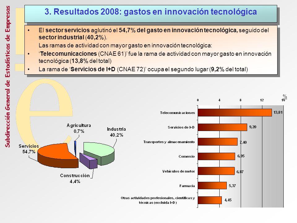 3. Resultados 2008: gastos en innovación tecnológica