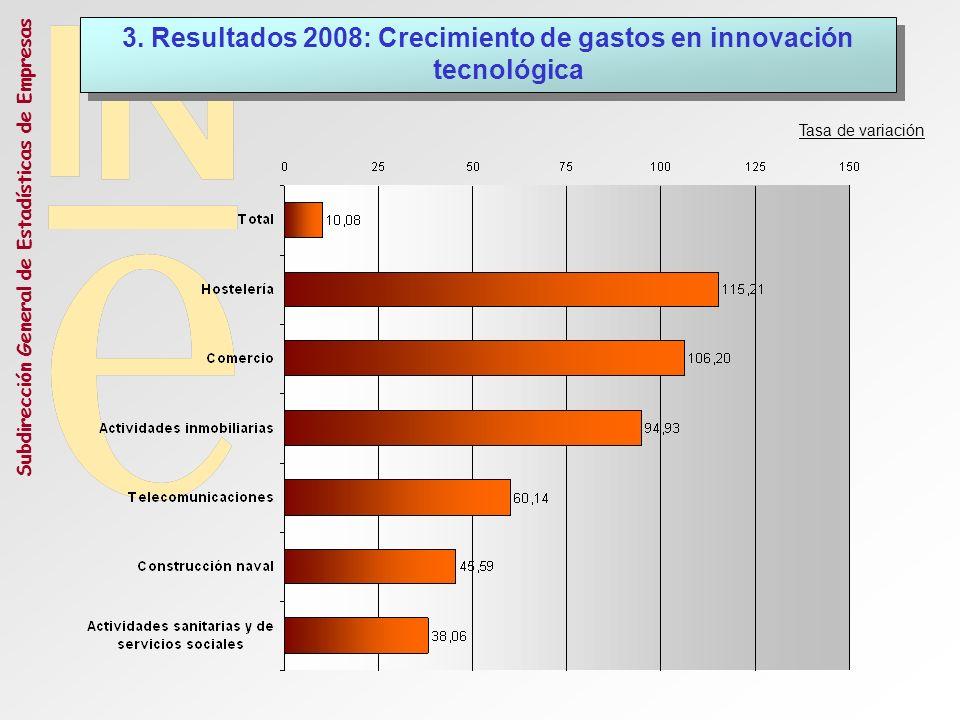 3. Resultados 2008: Crecimiento de gastos en innovación tecnológica