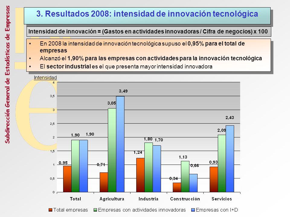 3. Resultados 2008: intensidad de innovación tecnológica