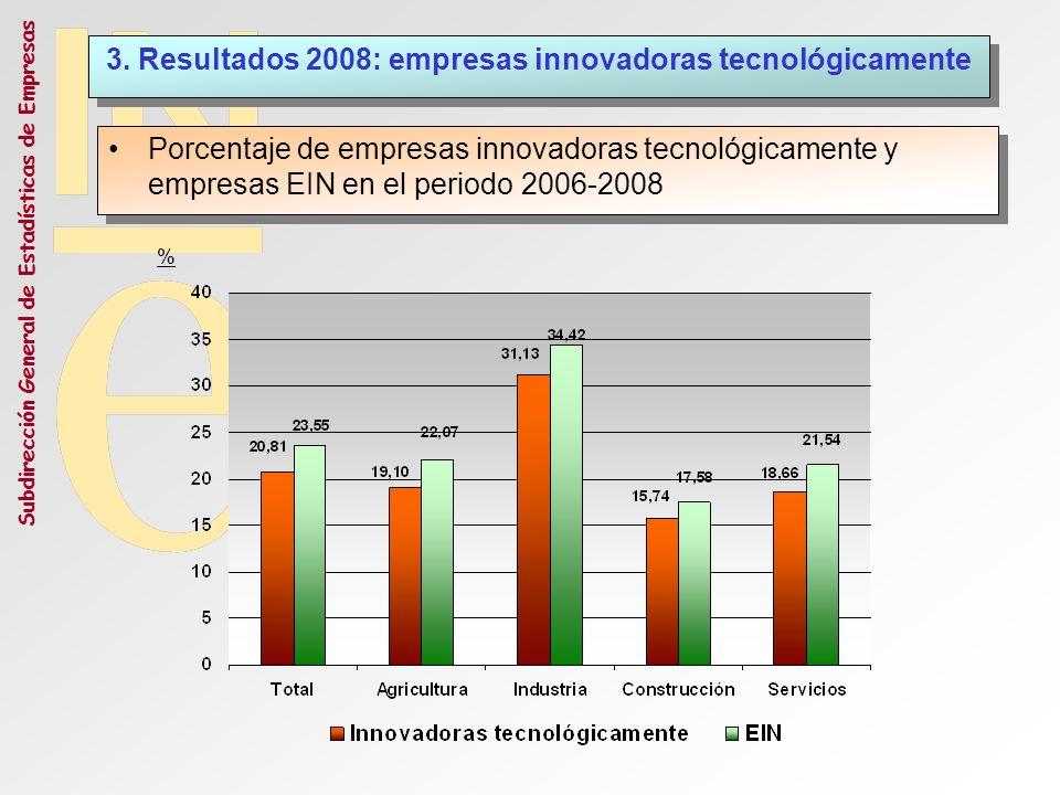 3. Resultados 2008: empresas innovadoras tecnológicamente