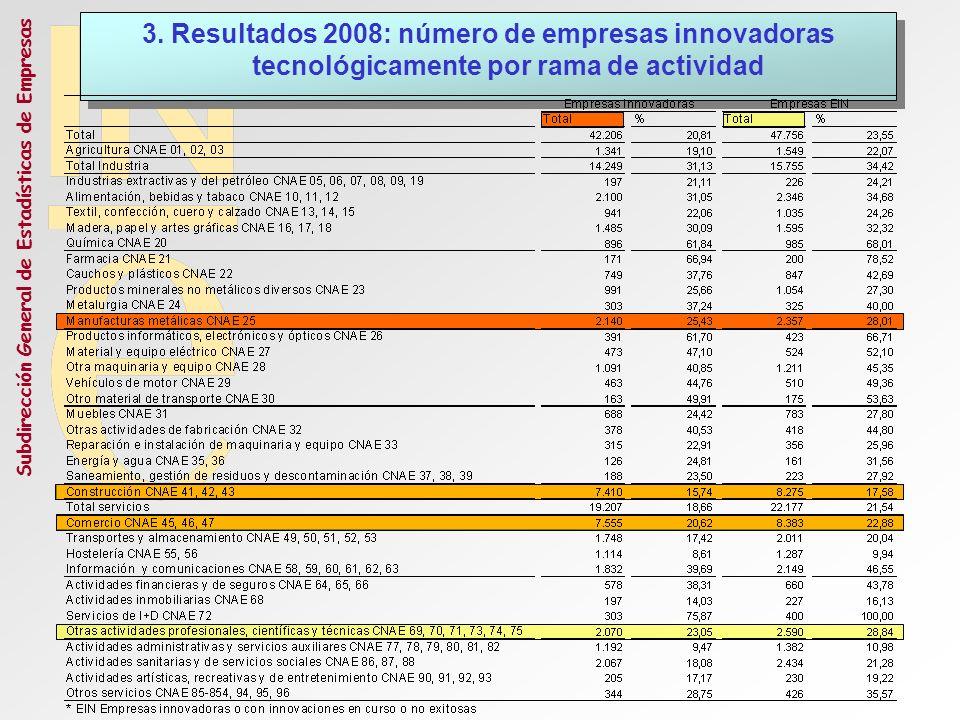 3. Resultados 2008: número de empresas innovadoras tecnológicamente por rama de actividad