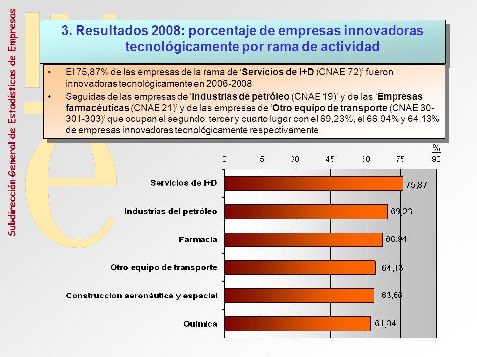 3. Resultados 2008: porcentaje de empresas innovadoras tecnológicamente por rama de actividad