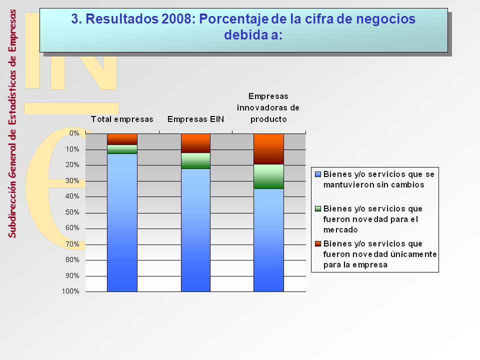 3. Resultados 2008: Porcentaje de la cifra de negocios debida a: