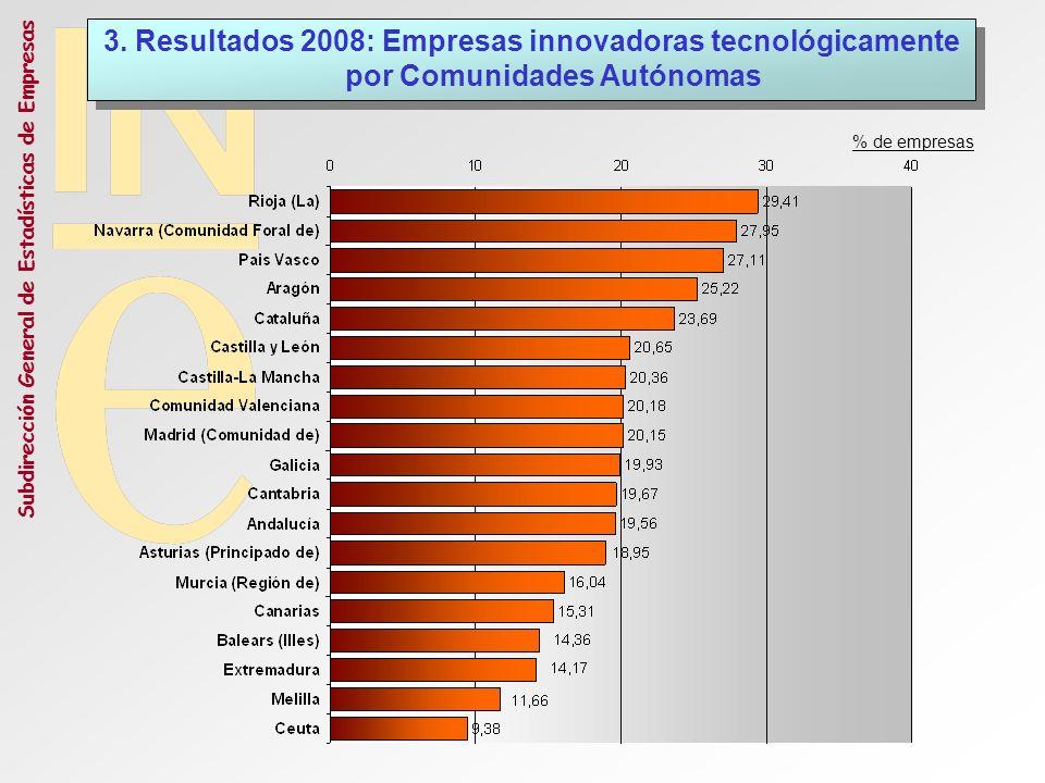 3. Resultados 2008: Empresas innovadoras tecnológicamente por Comunidades Autónomas