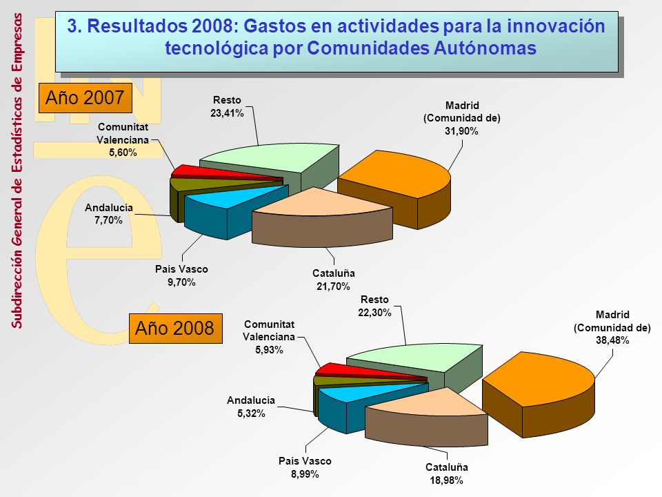 3. Resultados 2008: Gastos en actividades para la innovación tecnológica por Comunidades Autónomas