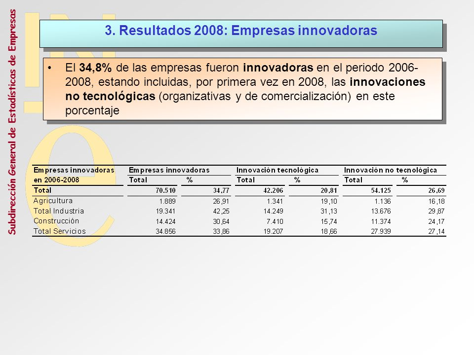 3. Resultados 2008: Empresas innovadoras