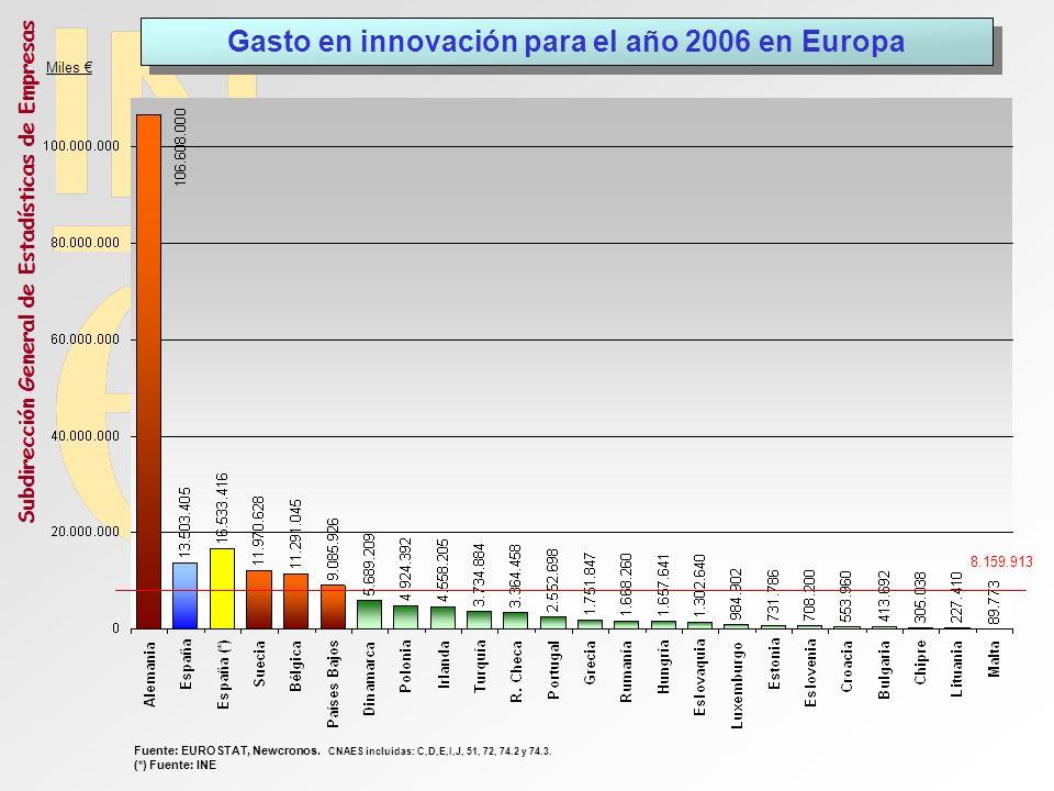 Gasto en innovación para el año 2006 en Europa