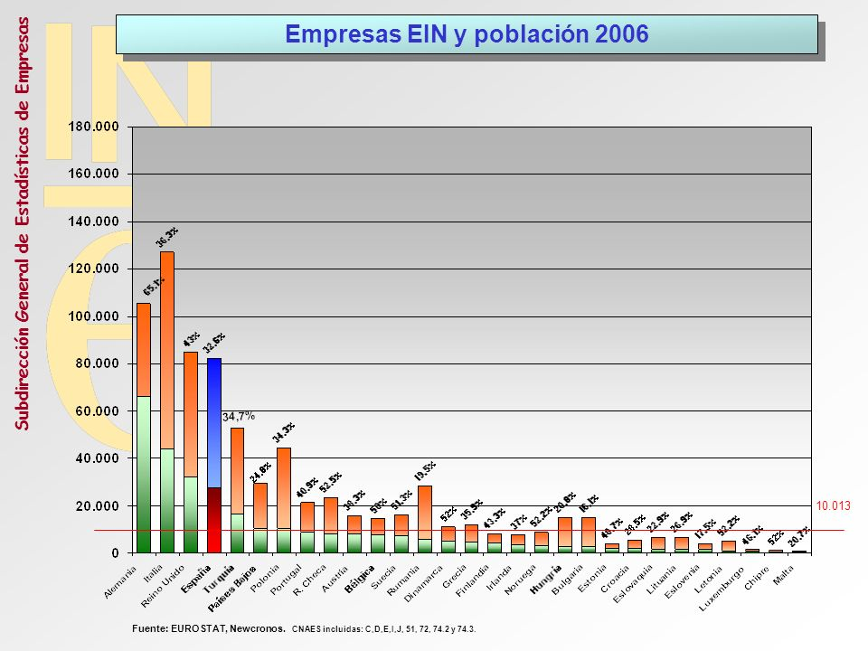 Empresas EIN y población 2006