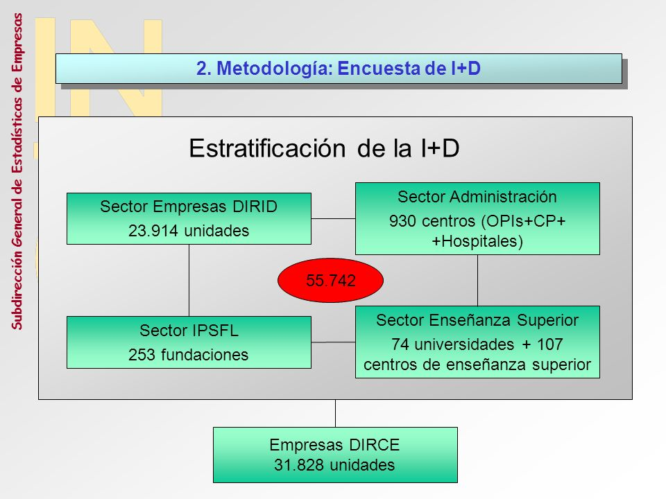 2. Metodología: Encuesta de I+D