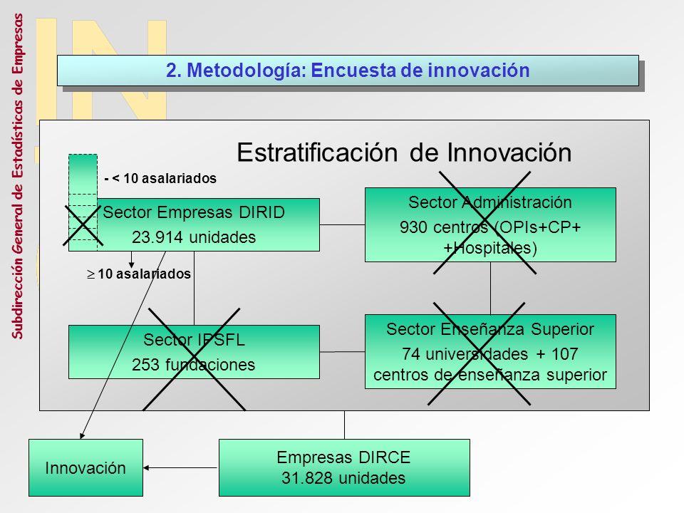 2. Metodología: Encuesta de innovación