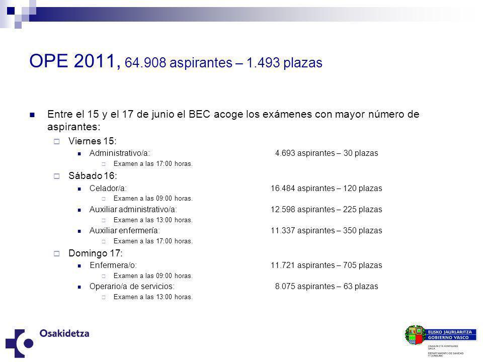 OPE 2011, 64.908 aspirantes – 1.493 plazas