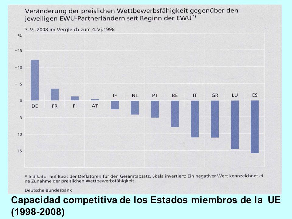 Capacidad competitiva de los Estados miembros de la UE (1998-2008)