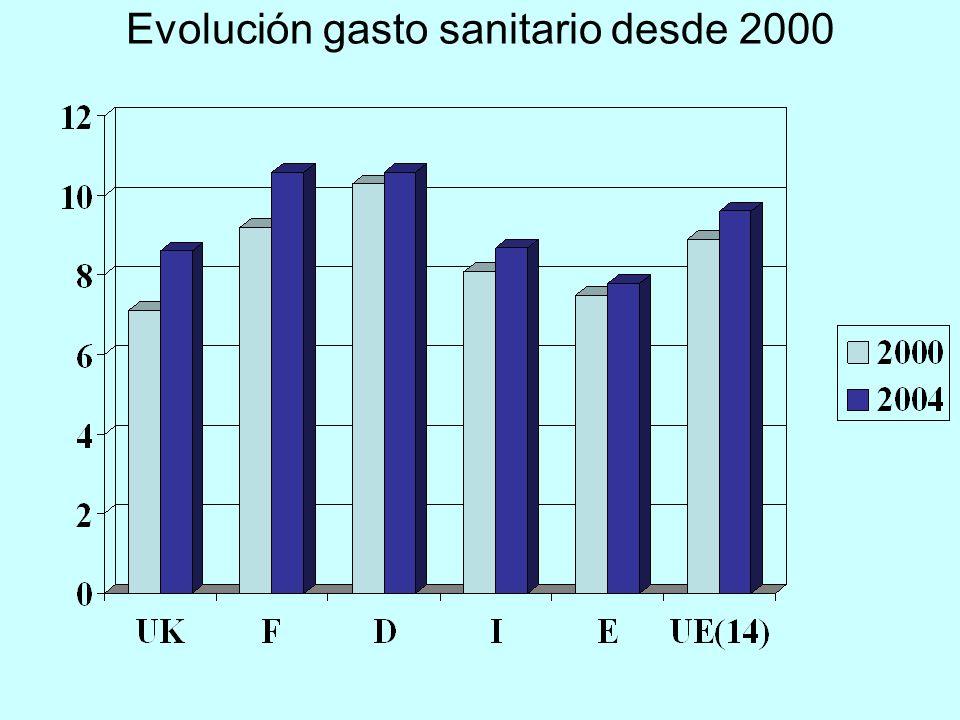 Evolución gasto sanitario desde 2000