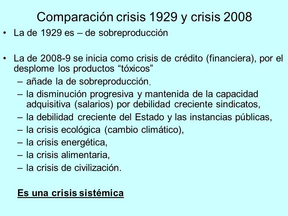 Comparación crisis 1929 y crisis 2008