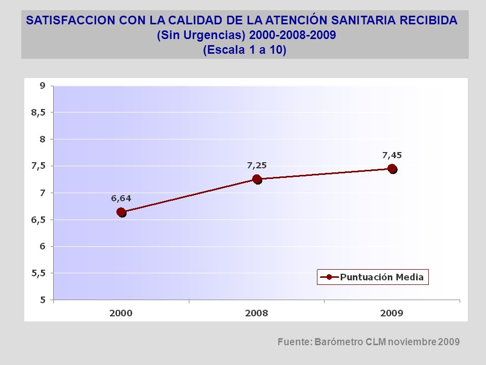 (Sin Urgencias) 2000-2008-2009 (Escala 1 a 10)