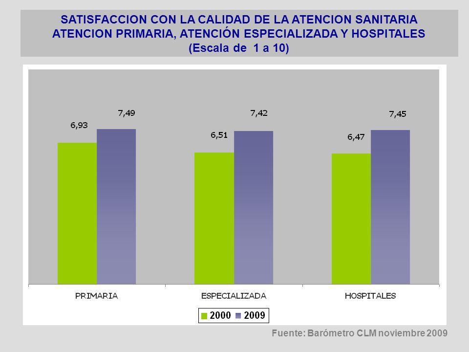 SATISFACCION CON LA CALIDAD DE LA ATENCION SANITARIA