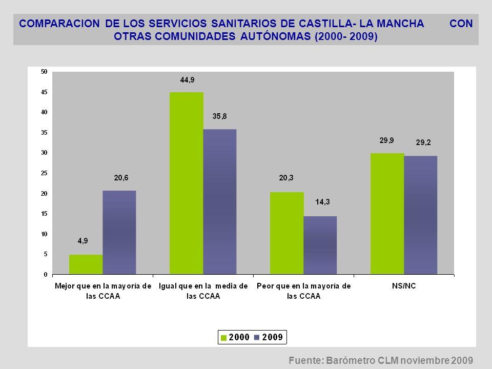 COMPARACION DE LOS SERVICIOS SANITARIOS DE CASTILLA- LA MANCHA CON OTRAS COMUNIDADES AUTÓNOMAS (2000- 2009)