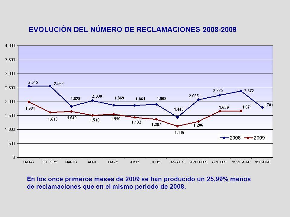 EVOLUCIÓN DEL NÚMERO DE RECLAMACIONES 2008-2009