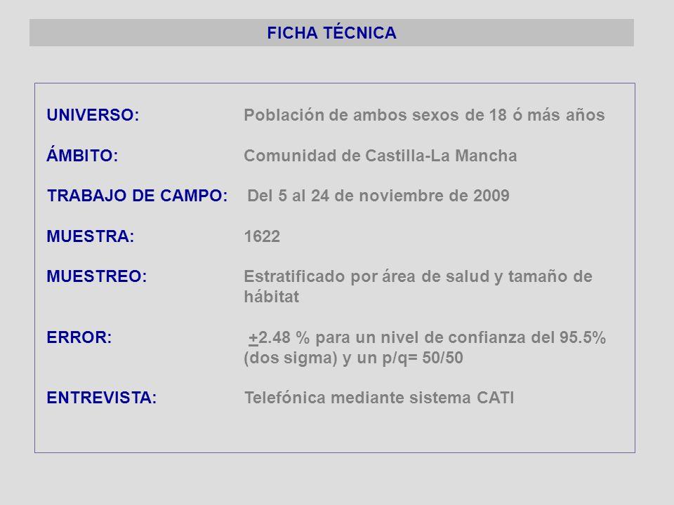 FICHA TÉCNICA UNIVERSO: Población de ambos sexos de 18 ó más años. ÁMBITO: Comunidad de Castilla-La Mancha.