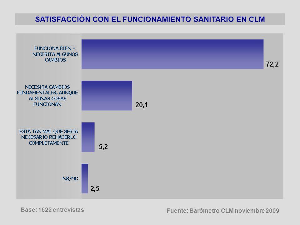 SATISFACCIÓN CON EL FUNCIONAMIENTO SANITARIO EN CLM