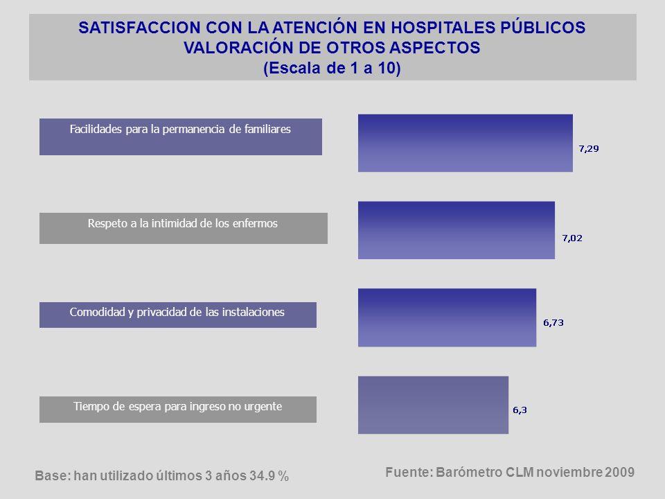 SATISFACCION CON LA ATENCIÓN EN HOSPITALES PÚBLICOS