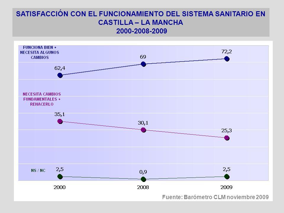 SATISFACCIÓN CON EL FUNCIONAMIENTO DEL SISTEMA SANITARIO EN CASTILLA – LA MANCHA