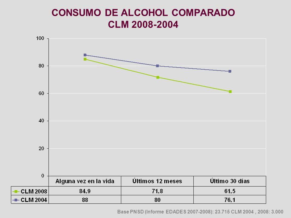 CONSUMO DE ALCOHOL COMPARADO CLM 2008-2004
