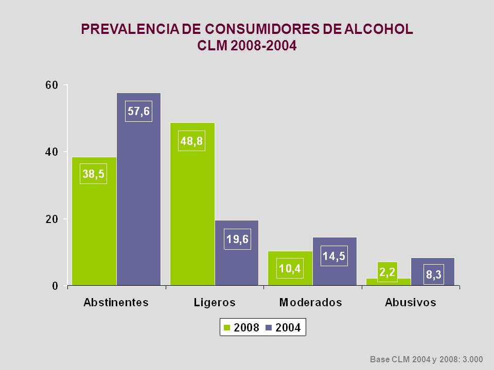 PREVALENCIA DE CONSUMIDORES DE ALCOHOL CLM 2008-2004