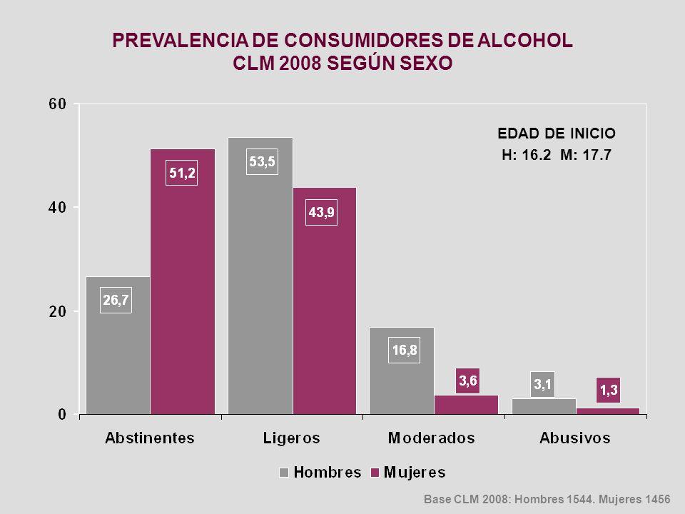 PREVALENCIA DE CONSUMIDORES DE ALCOHOL CLM 2008 SEGÚN SEXO