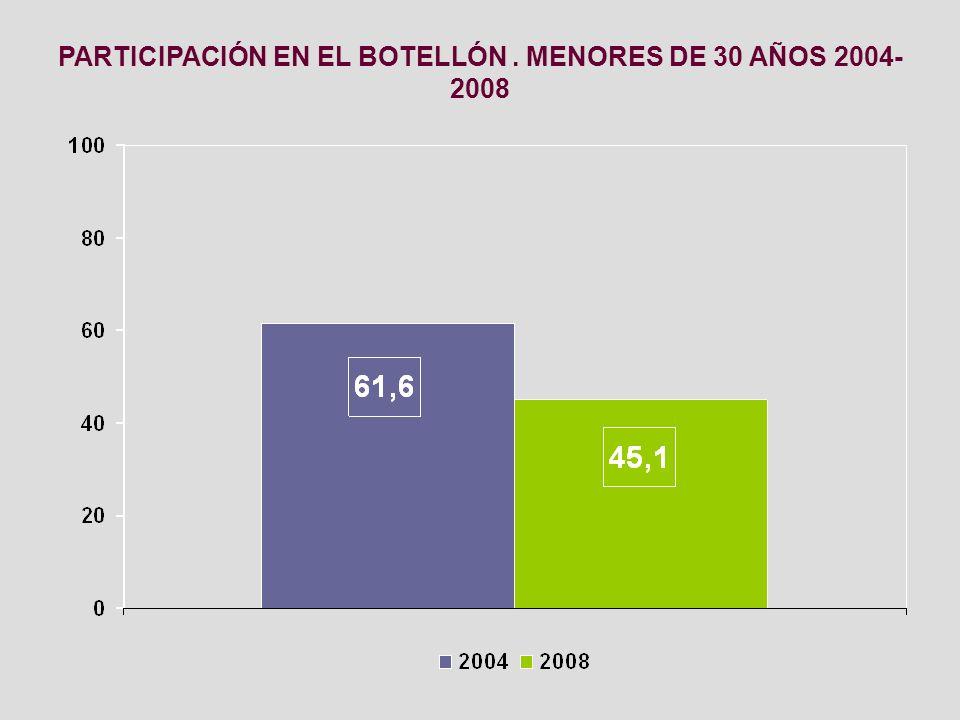 PARTICIPACIÓN EN EL BOTELLÓN . MENORES DE 30 AÑOS 2004-2008