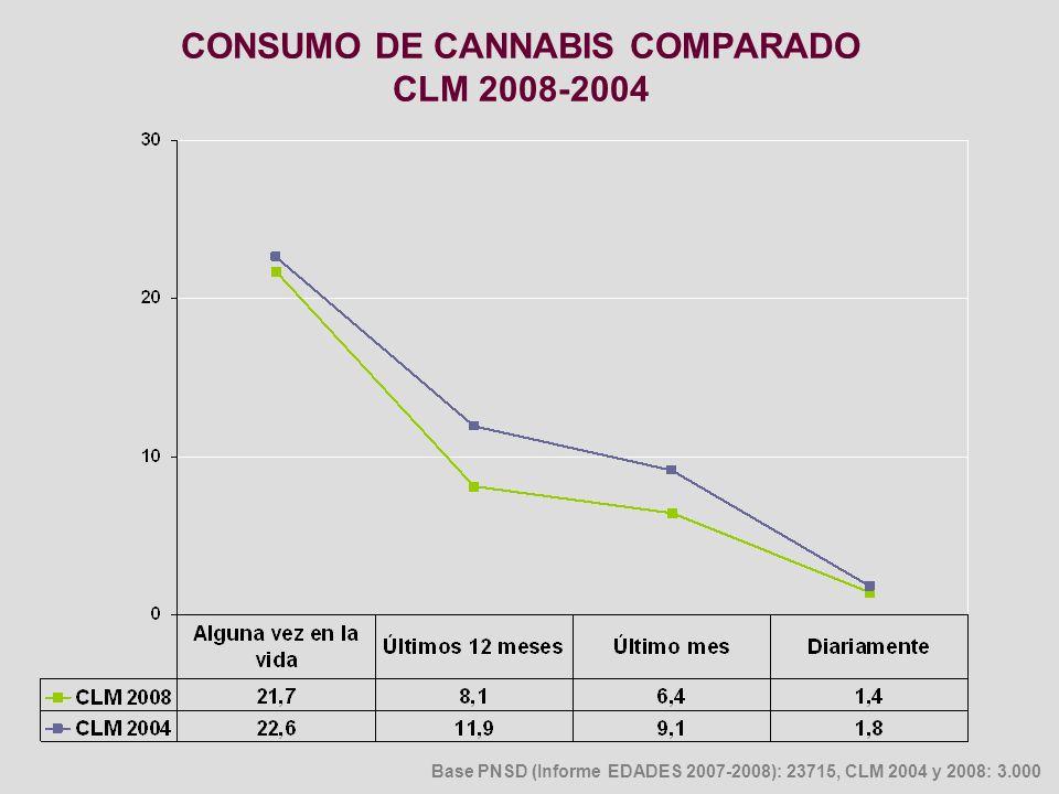 CONSUMO DE CANNABIS COMPARADO CLM 2008-2004