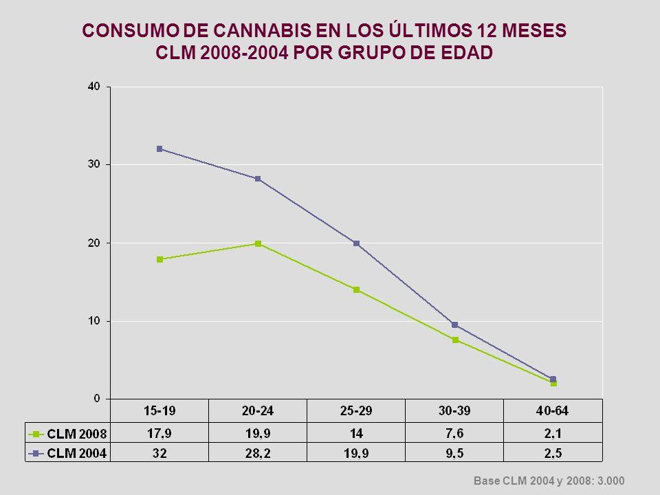 CONSUMO DE CANNABIS EN LOS ÚLTIMOS 12 MESES CLM 2008-2004 POR GRUPO DE EDAD