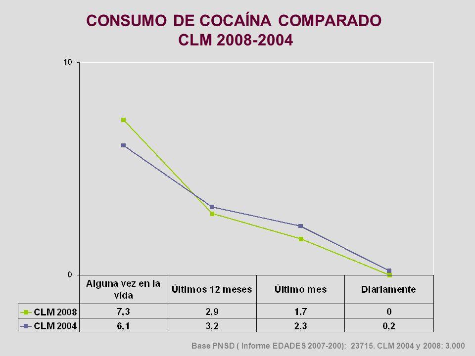 CONSUMO DE COCAÍNA COMPARADO CLM 2008-2004