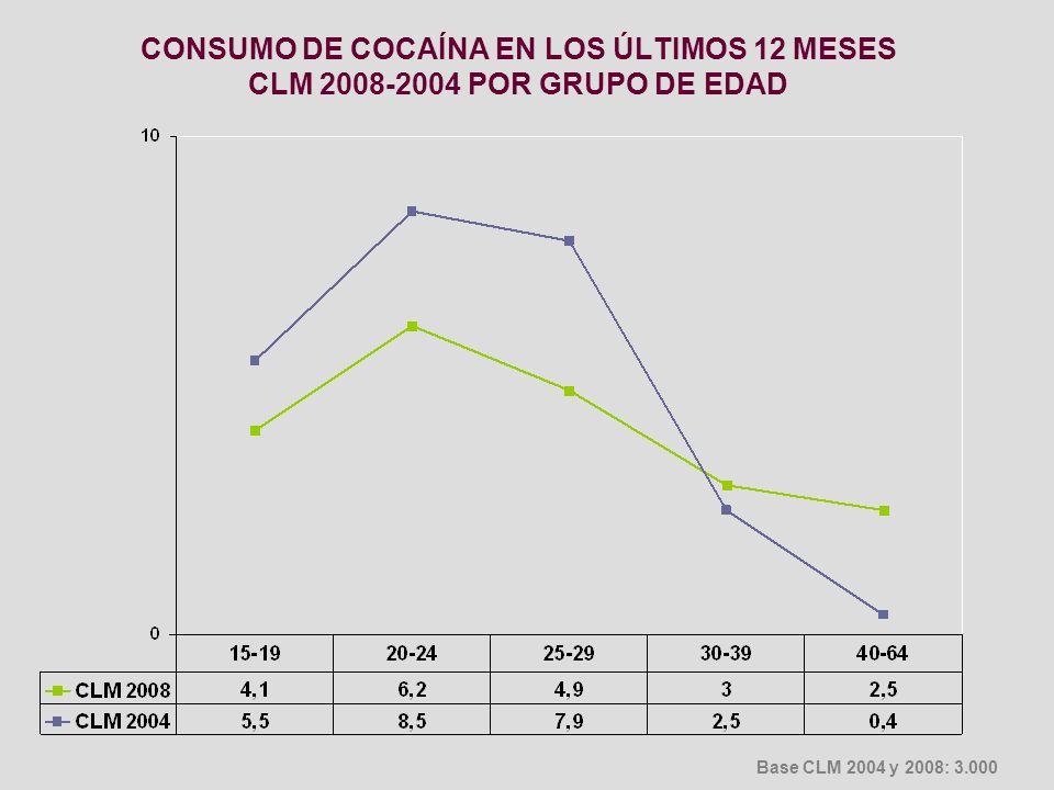 CONSUMO DE COCAÍNA EN LOS ÚLTIMOS 12 MESES CLM 2008-2004 POR GRUPO DE EDAD
