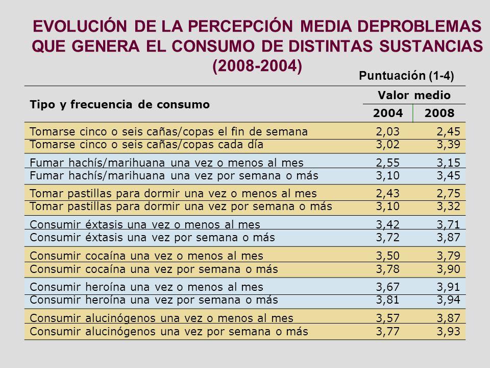 EVOLUCIÓN DE LA PERCEPCIÓN MEDIA DEPROBLEMAS QUE GENERA EL CONSUMO DE DISTINTAS SUSTANCIAS (2008-2004)