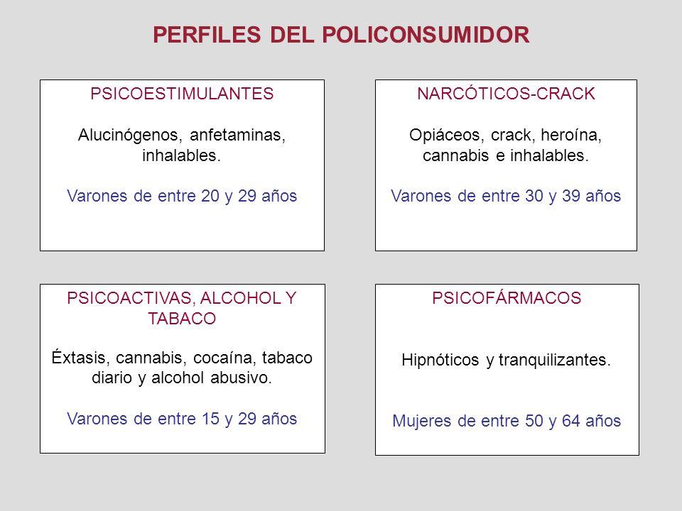 PERFILES DEL POLICONSUMIDOR