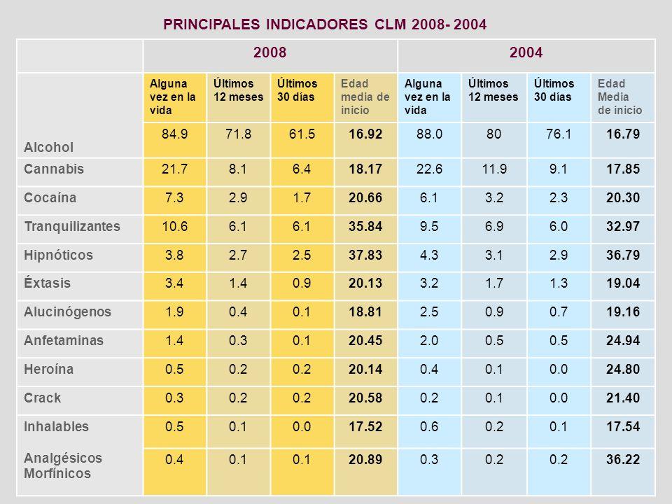 PRINCIPALES INDICADORES CLM 2008- 2004