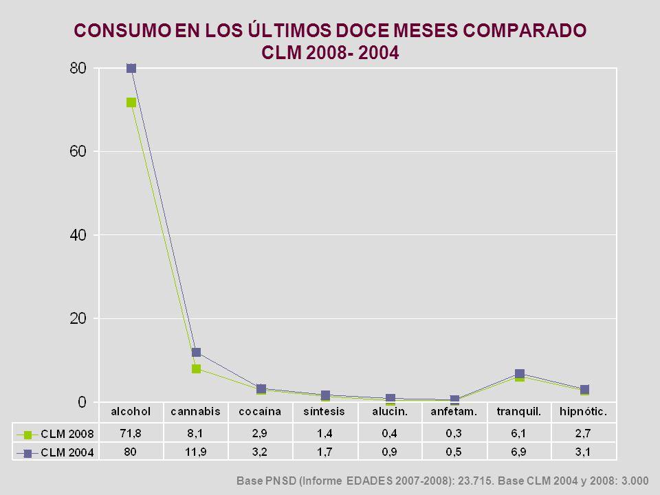 CONSUMO EN LOS ÚLTIMOS DOCE MESES COMPARADO CLM 2008- 2004