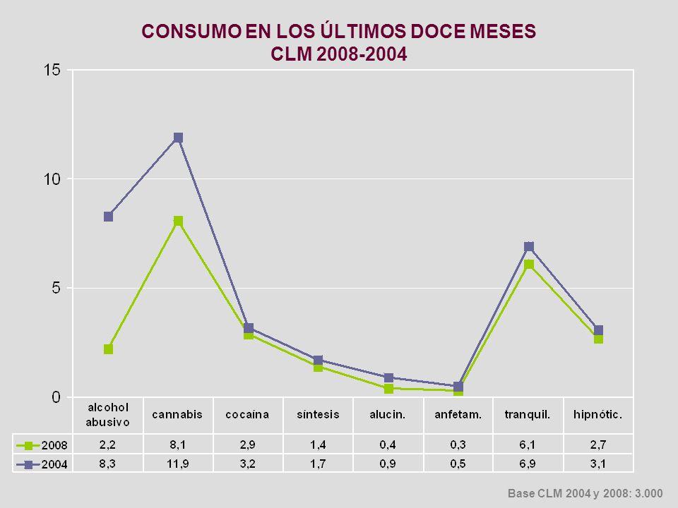 CONSUMO EN LOS ÚLTIMOS DOCE MESES CLM 2008-2004