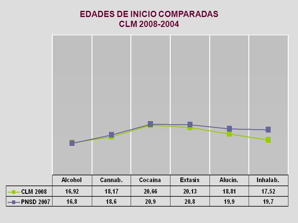 EDADES DE INICIO COMPARADAS