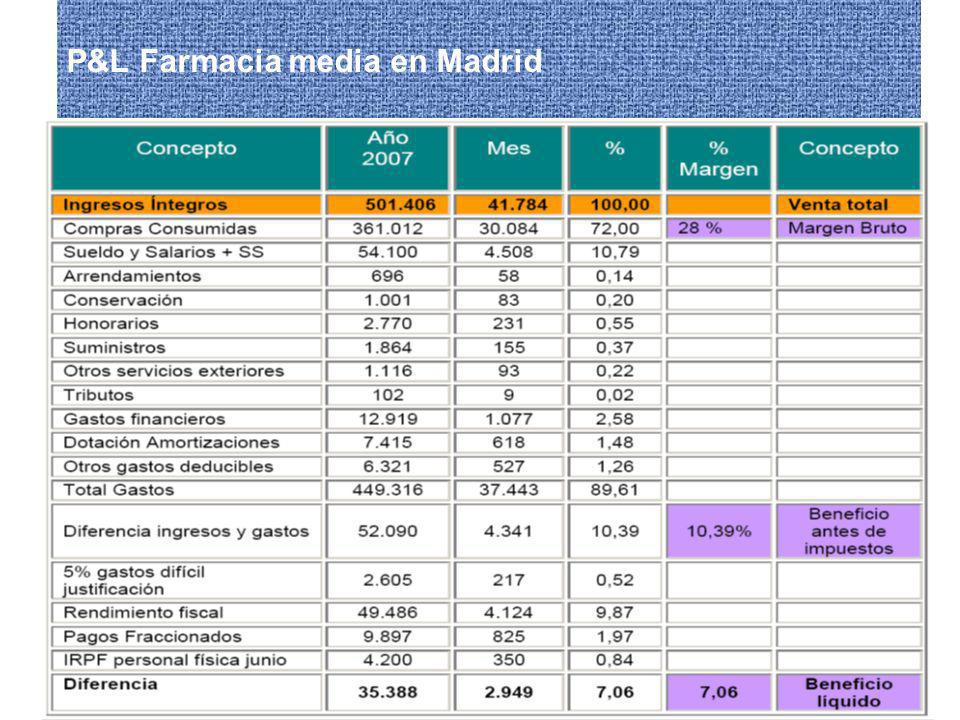 P&L Farmacia media en Madrid