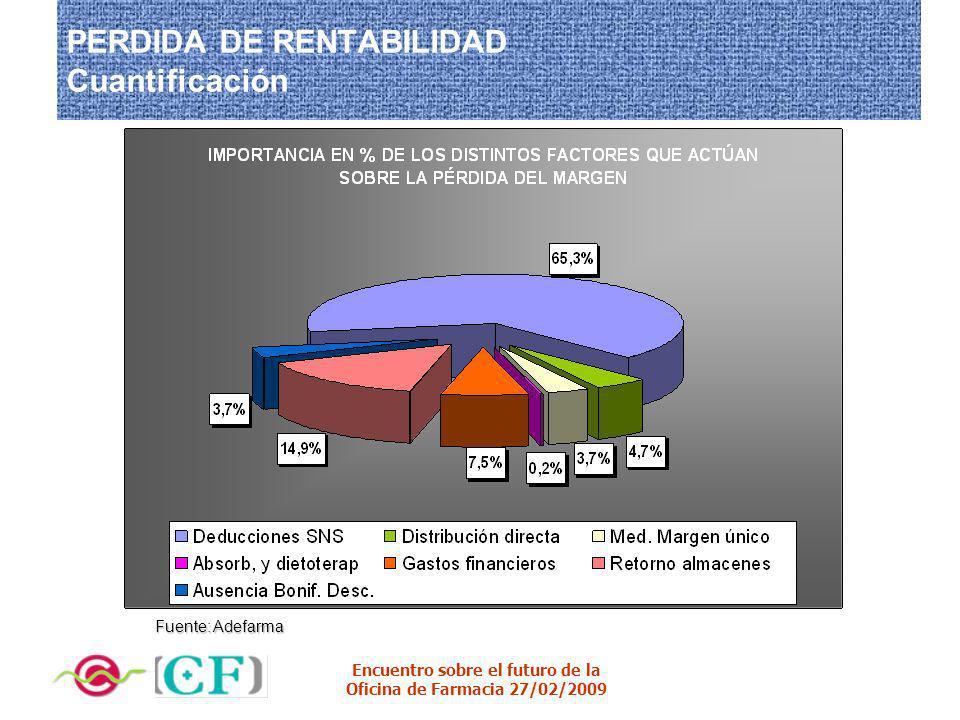 PERDIDA DE RENTABILIDAD Cuantificación