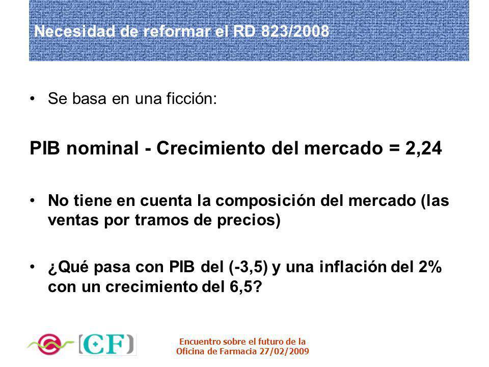 Necesidad de reformar el RD 823/2008