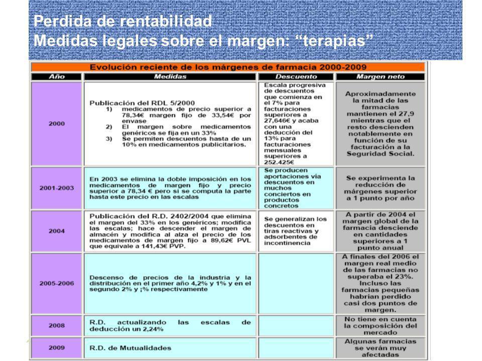 Perdida de rentabilidad Medidas legales sobre el margen: terapias