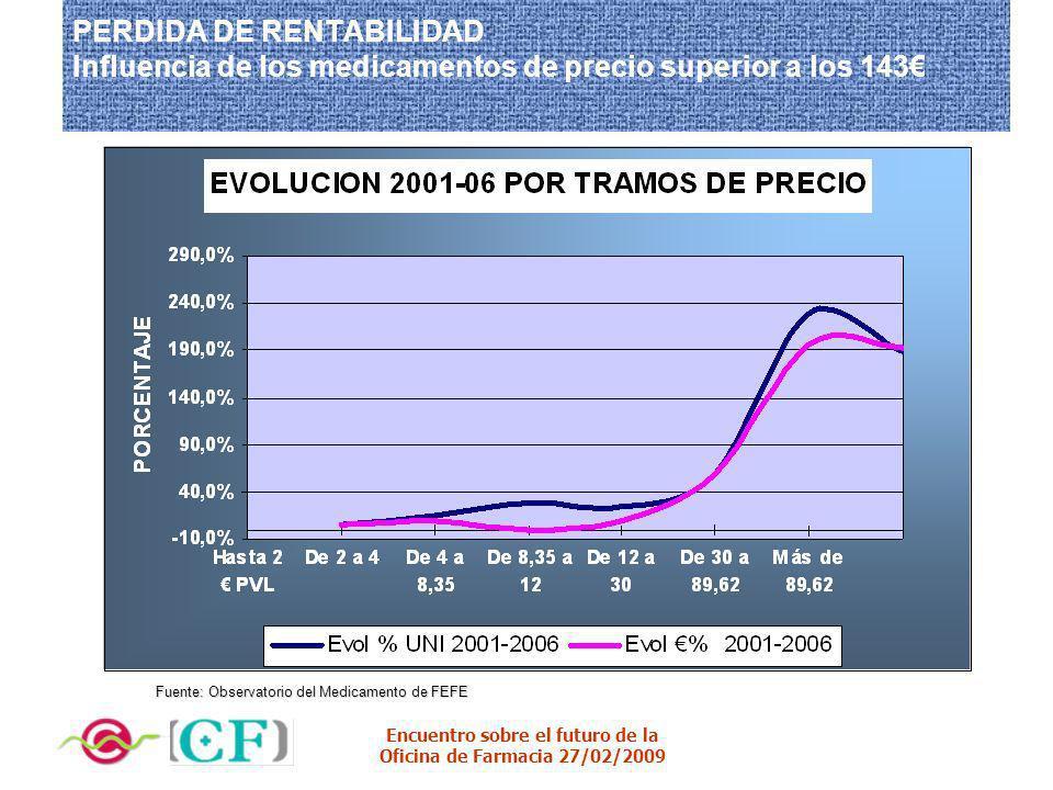 PERDIDA DE RENTABILIDAD Influencia de los medicamentos de precio superior a los 143€