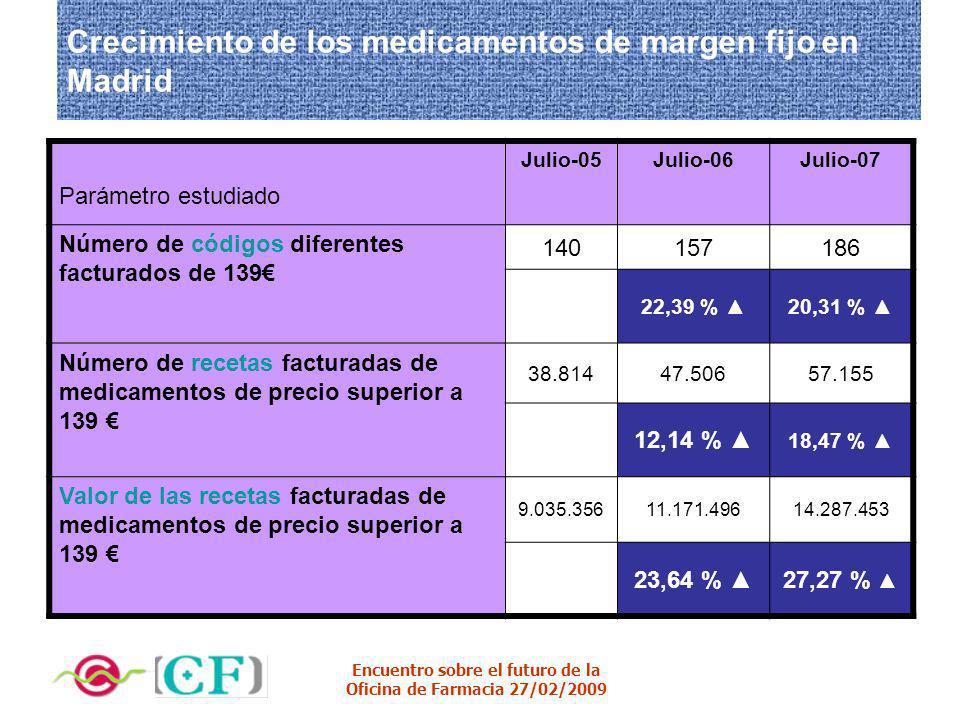 Crecimiento de los medicamentos de margen fijo en Madrid