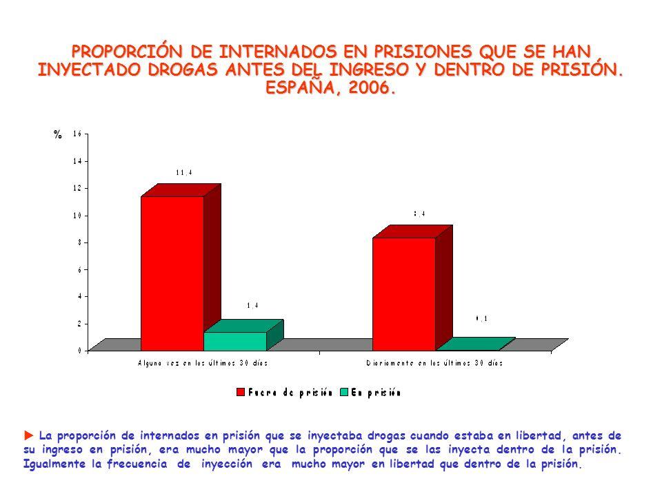 PROPORCIÓN DE INTERNADOS EN PRISIONES QUE SE HAN INYECTADO DROGAS ANTES DEL INGRESO Y DENTRO DE PRISIÓN. ESPAÑA, 2006.