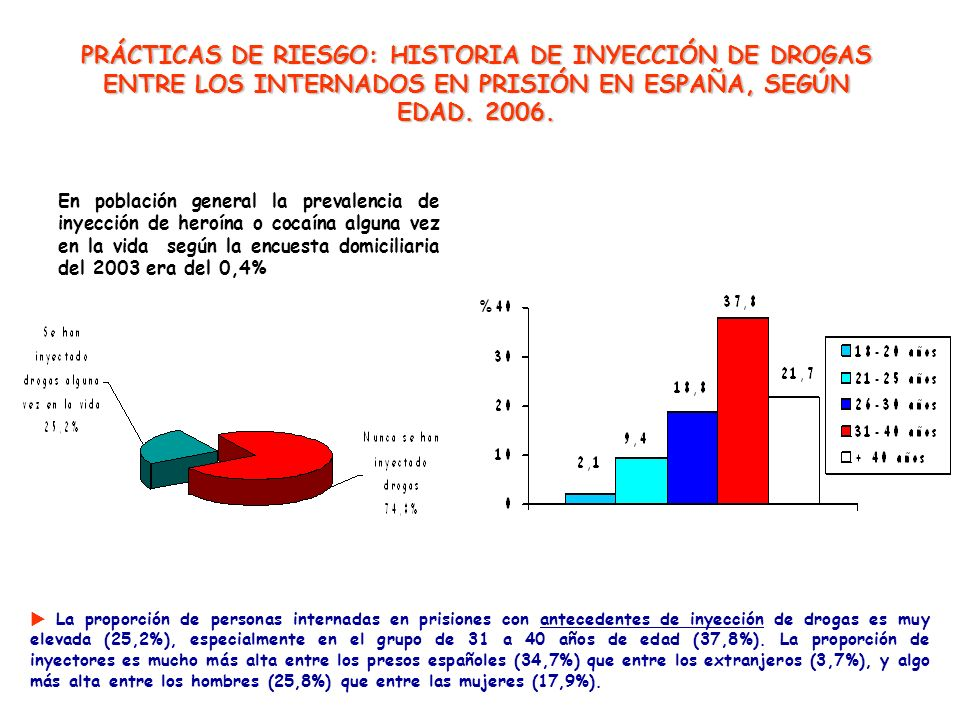 PRÁCTICAS DE RIESGO: HISTORIA DE INYECCIÓN DE DROGAS ENTRE LOS INTERNADOS EN PRISIÓN EN ESPAÑA, SEGÚN EDAD. 2006.